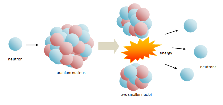 Infofavour Nuclear Fission Controlled And Uncontrolled Fission