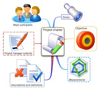 Template serta Pembahasan Project Charter