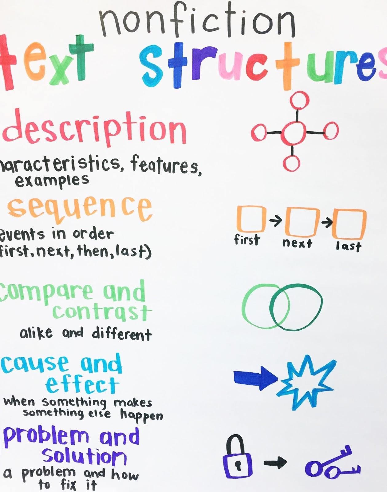 The Designer Teacher 4 Anchor Charts For Teaching Nonfiction