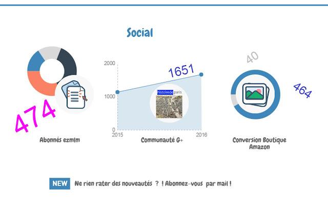 2016 : infographie statistiques et nouveautés sur le blog