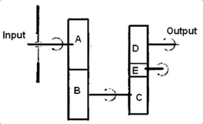 Diagram aliran putaran pada posisi mundur
