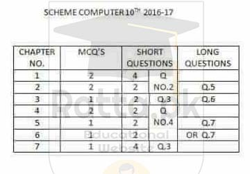 Matric 10th computer Pairing Scheme 2017 - Assessment Scheme