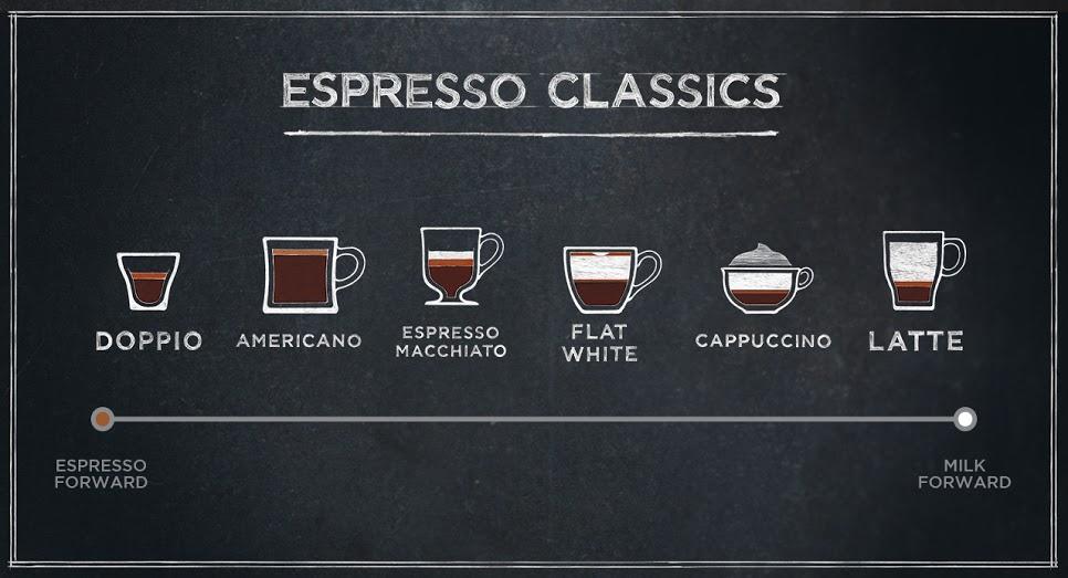 Image Result For Starbucks Coffee Roast Spectrum
