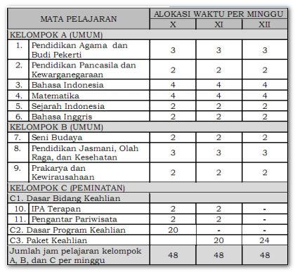 Tabel Struktur Kurikulum SMK Bidang Keahlian Pariwisata