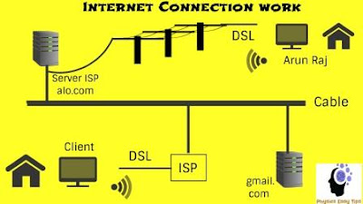 what is internet,Internet history,Internet example