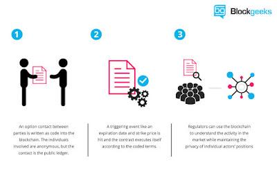 Ethereum Smart Contracts
