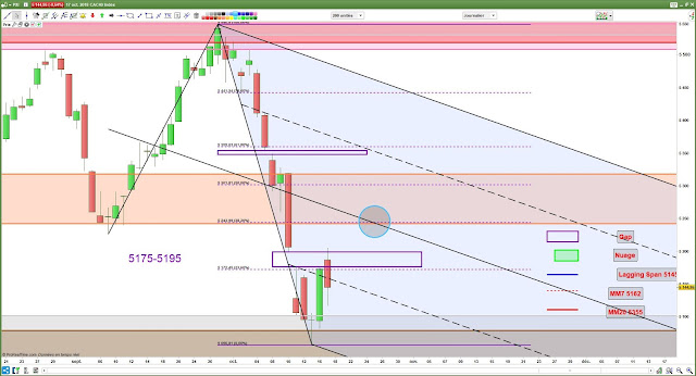 Analyse chartiste cac40 -2- [17/10/18]
