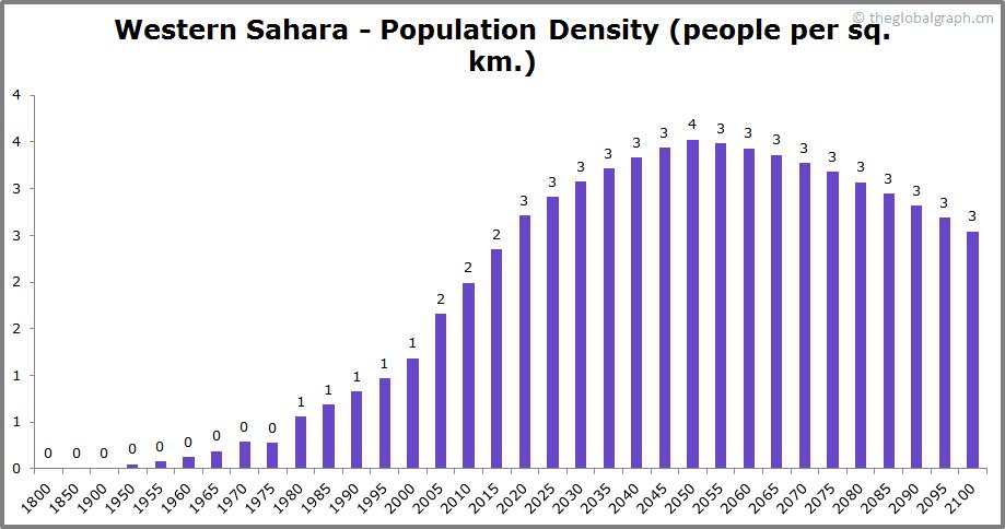 Western Sahara  Population Density (people per sq. km.)