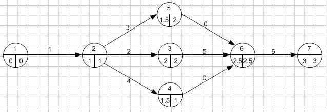 Making Scadas Diagramas De Gantt Y Pert