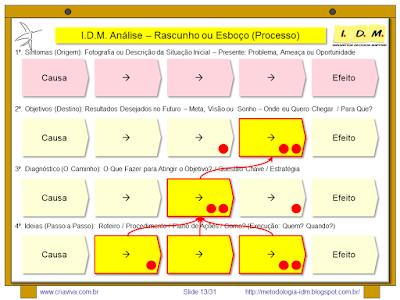 Metodologia IDM Innovation Decision Mapping Tomada de Decisão Priorização Ferramenta Colaborativa Engajamento Curso Treinamento Liderança
