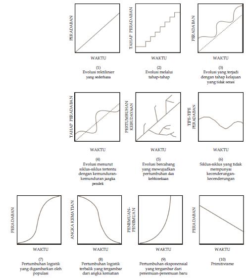 Macam-Macam dan Tokoh-Tokoh Teori Perubahan Sosial di Dalam Masyarakat dari Para Ahli Seperti Teori Evolusi, Teori Konflik, Teori Fungsional dan Teori Siklus