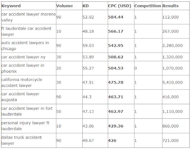 Daftar CPC Tinggi Google AdSense Berdasarkan Kata Kunci lawyer