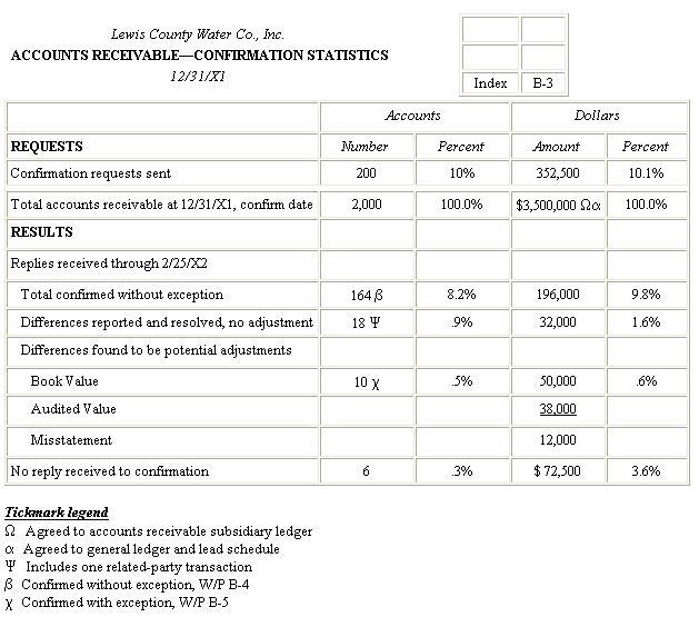 December 2011 Nursing Board Exam Successful Examinees for the December NLE 2011