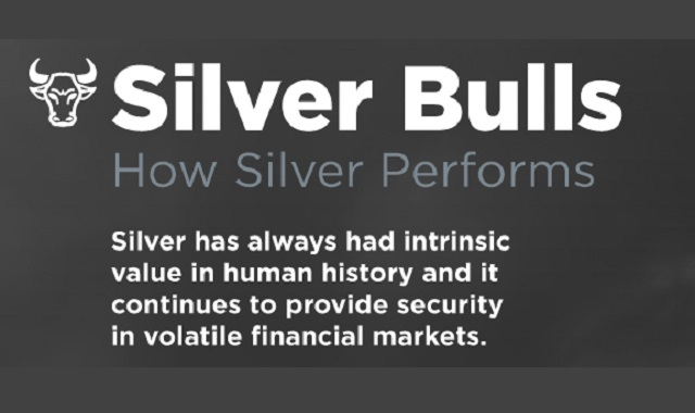 The Price of Silver throughout History