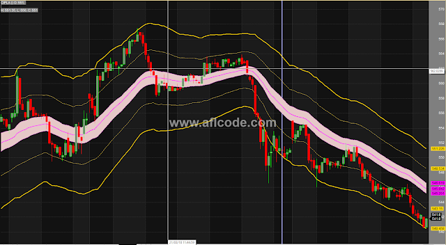 Very Accurate Modified Bollinger bands