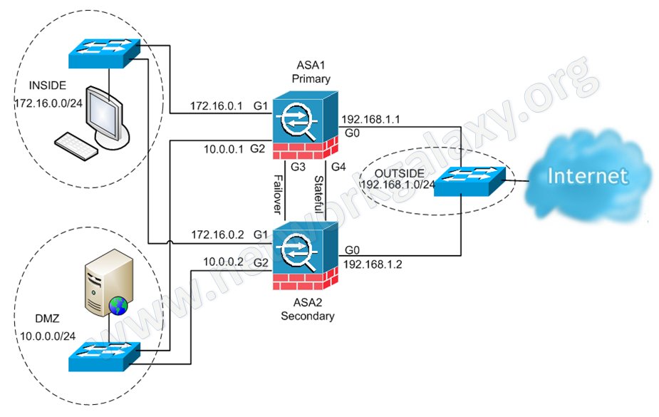 Network Galaxy: Cisco ASA Active/Active Failover Configuration