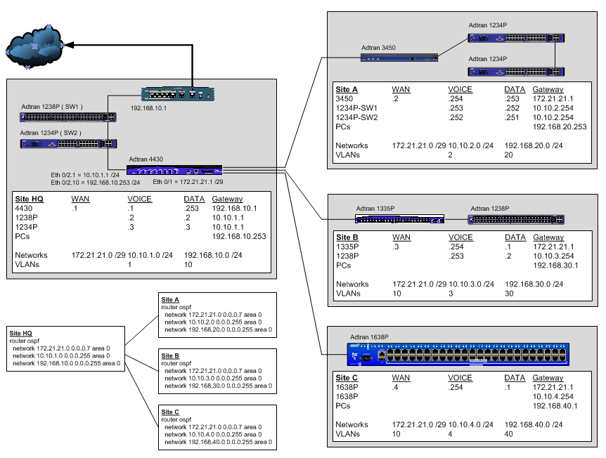 Just for reference: CLI Template - Multi-site VoIP (ShoreTel