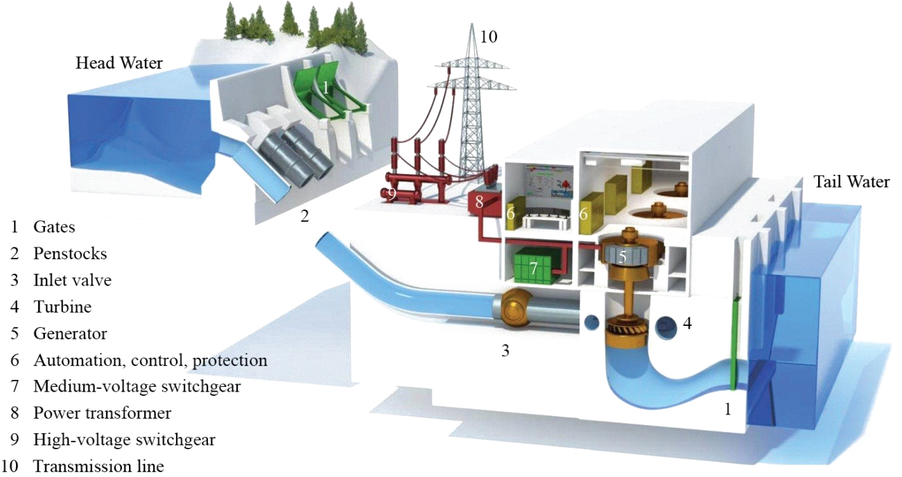 typical layout of a hydro power plant  [ 1301 x 688 Pixel ]