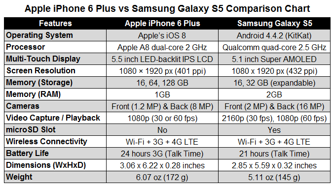 ios 8 Vs. Android 4.4: Operating Systems Compared