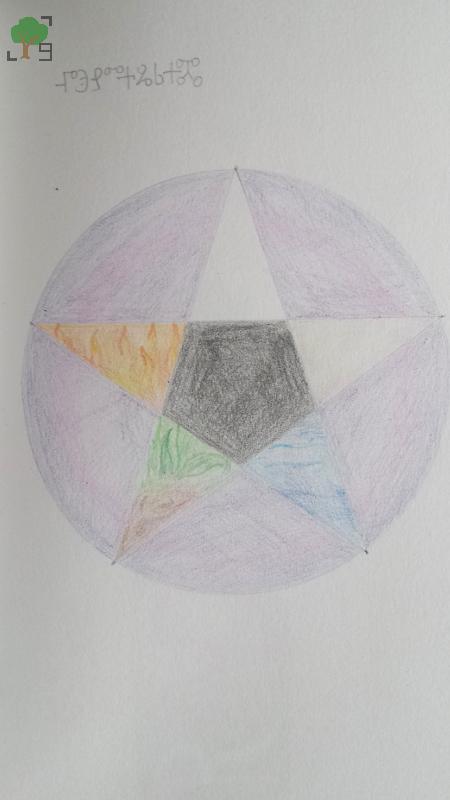 symbol wiccański, rysunek, żywioły, pentakl, satanizm