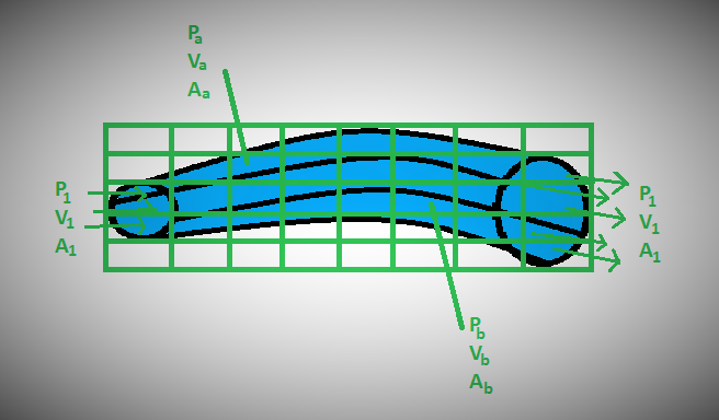 Use of CAD, CAE in bio-medical field  What is FEA (Finite