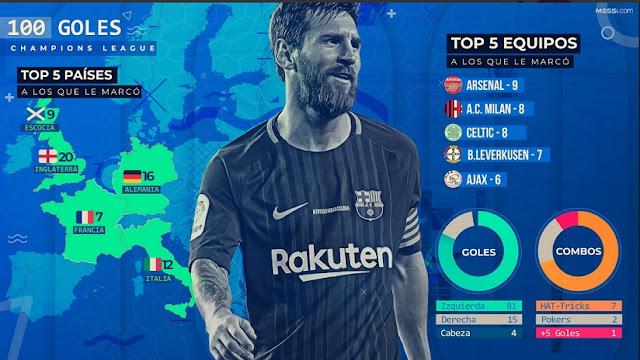Los 100 Goles de Messi en Champions League