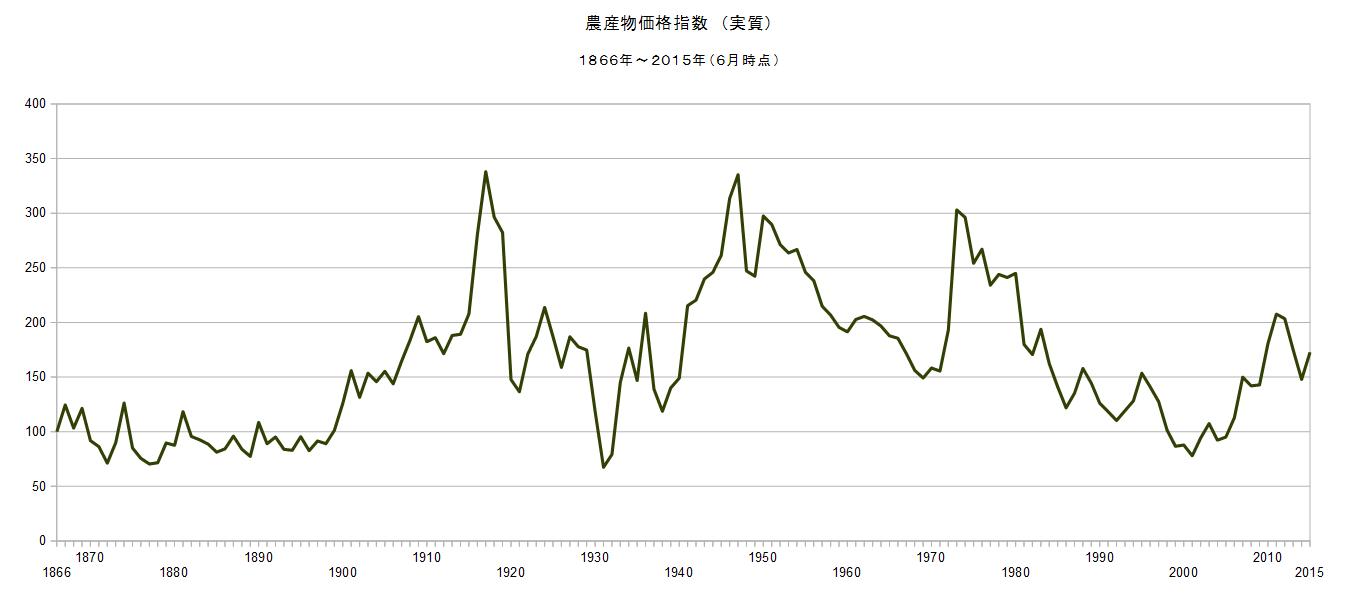 石油監査人: 2015/6 農産物価格指数(実質) 172.69