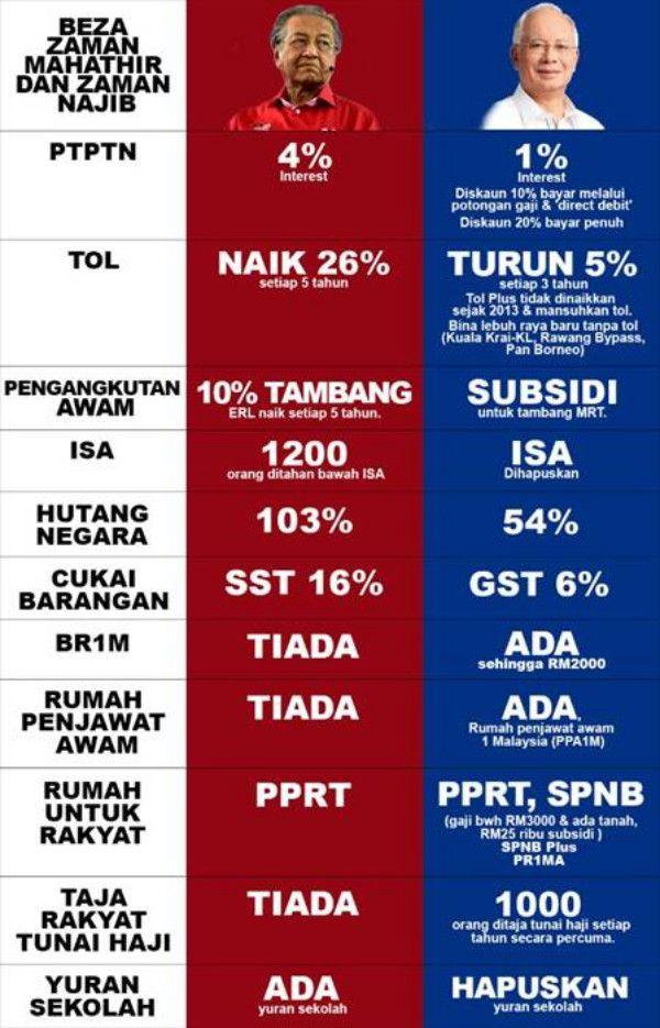 #PRU14: Perbezaan zaman Mahathir dan zaman Najib