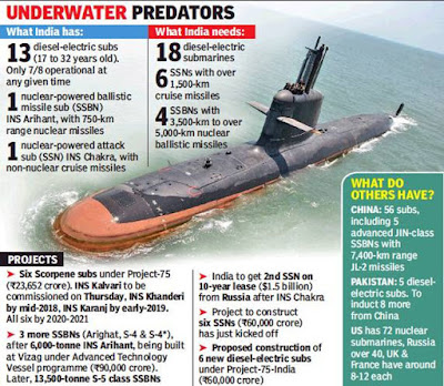 INS Kalvari: First Scorpene-class submarines inducted in Indian Navy