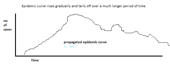 propagated-epidemic-curve