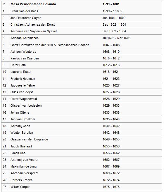 daftar nama gubernur dan masa jabatan kepulauan maluku masa pemerintahan belanda wiataarea.com