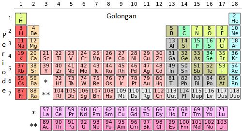 Elektron valensi yakni elektron yg berperan dalam pembentukan  KIMIA: Elektron Valensi