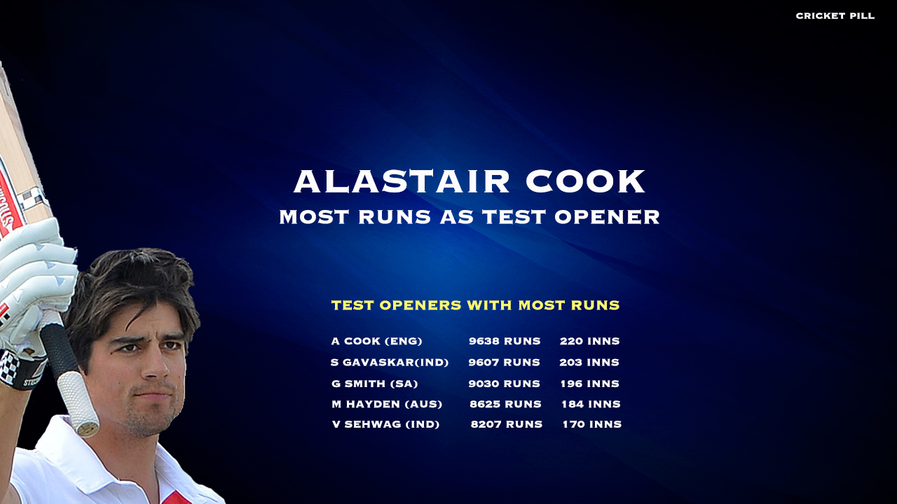 most runs as test opener