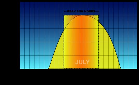 Allbay Solar Peak Hours Vs Sun Hours