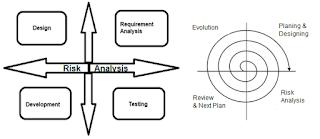 ISTQB - Spiral Model