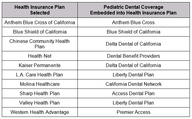 Covered California Plans To Offer Expanded Dental Services