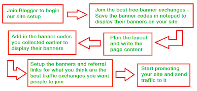 The steps for making our blogger site