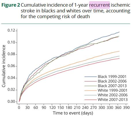 図:脳梗塞再発率の人種差