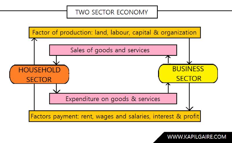Two Sector Economy   Macroeconomics   BBS
