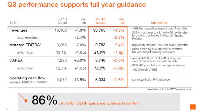 Financial Orbit: Losers list - Orange and Vivendi