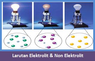 Pengertian Larutan Elektrolit Non Elektrolit CiriCiri dan Contohnya