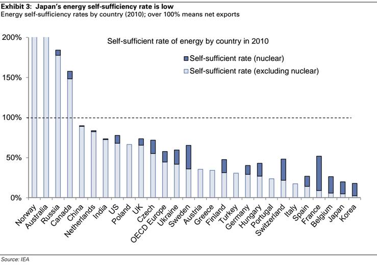 2014.03.22+ZH+Dipendenza+Energetica+paesi+del+mondo,+Italia Autosufficienza energetica   o meno   di alcuni paesi