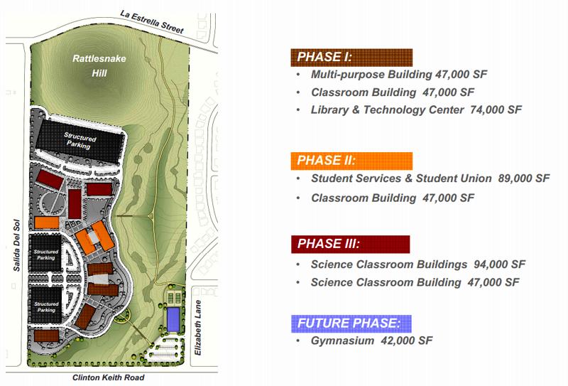 Wildomar Rap Mt San Jacinto College Update