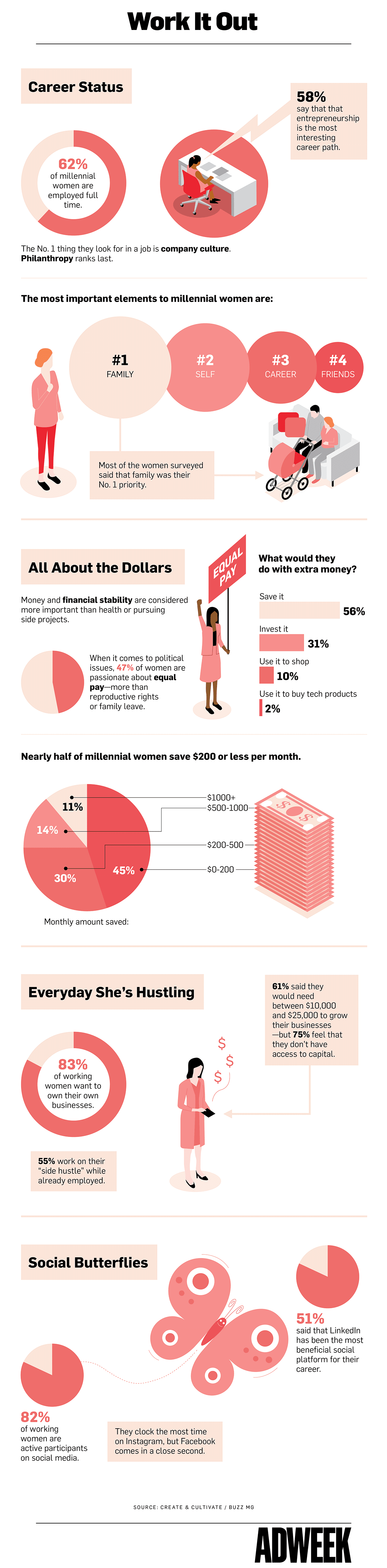 Most Millennial Women Value Entrepreneurship, but They Also Prioritize Family
