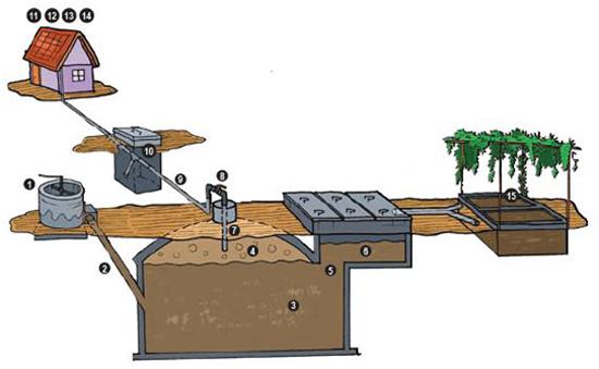 Prosedur dan Komponen Reaktor Biogas