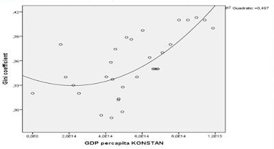 Parallel Session ISEI, Mudrajad Kuncoro: Di Indonesia, Teori Kuznet Tidak Dapat Dibuktikan