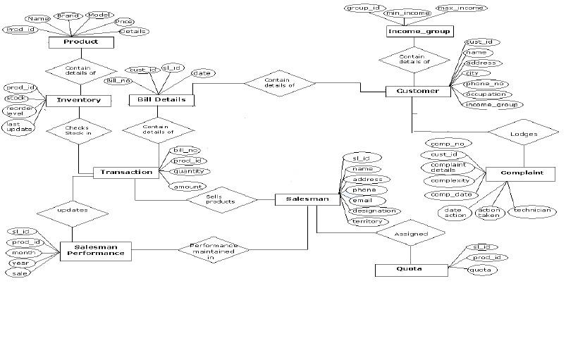 Design of Customer Relationship Management Component in