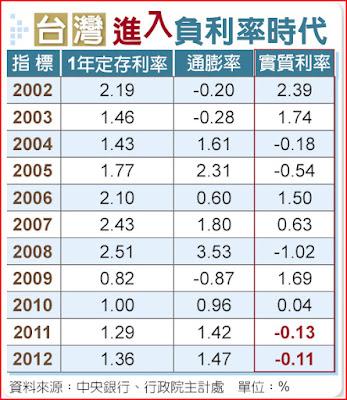 Journal Of Life: 全球負利率時代來臨,全球資金氾濫,消費需求不足,中國是過度投資,企業債泡沫,美國是稅過 ...