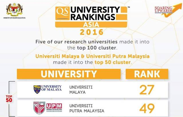 Ranking ipta Terbaik Malaysia 2016
