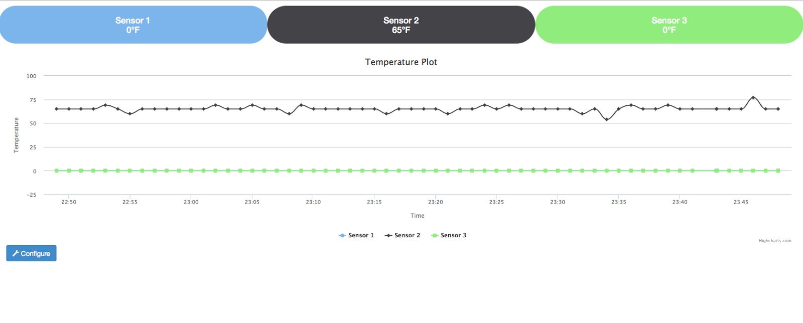 Raspberry PI BBQ Temperature Monitor: Three probe